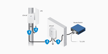 Ubiquiti Accessories Ethernet Surge Protector